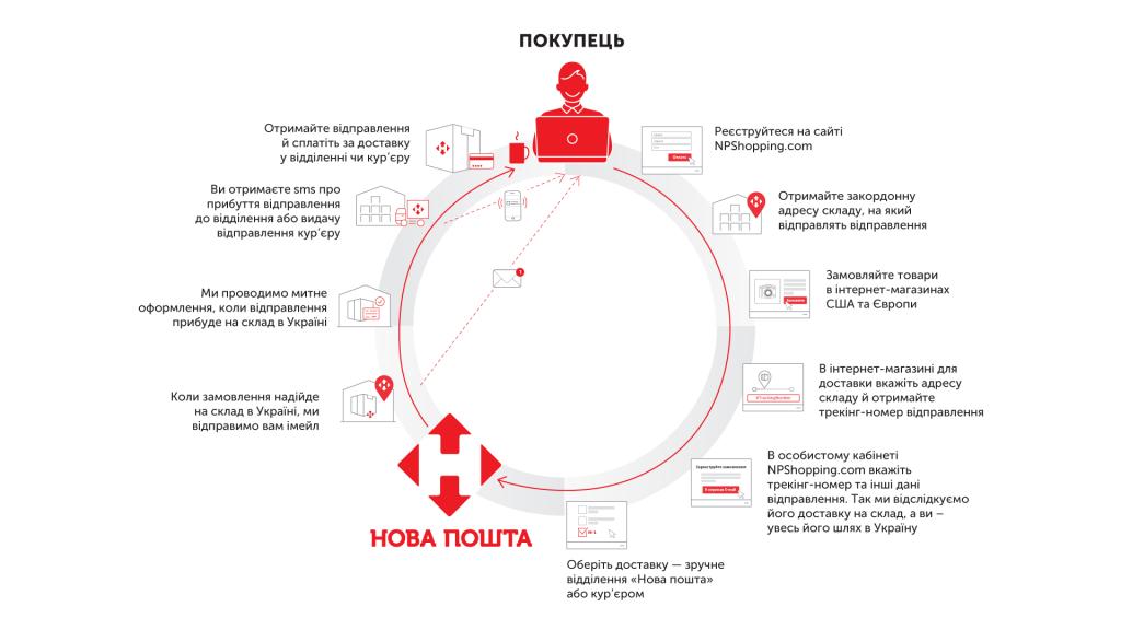 Схема роботи Нова пошта шопінг